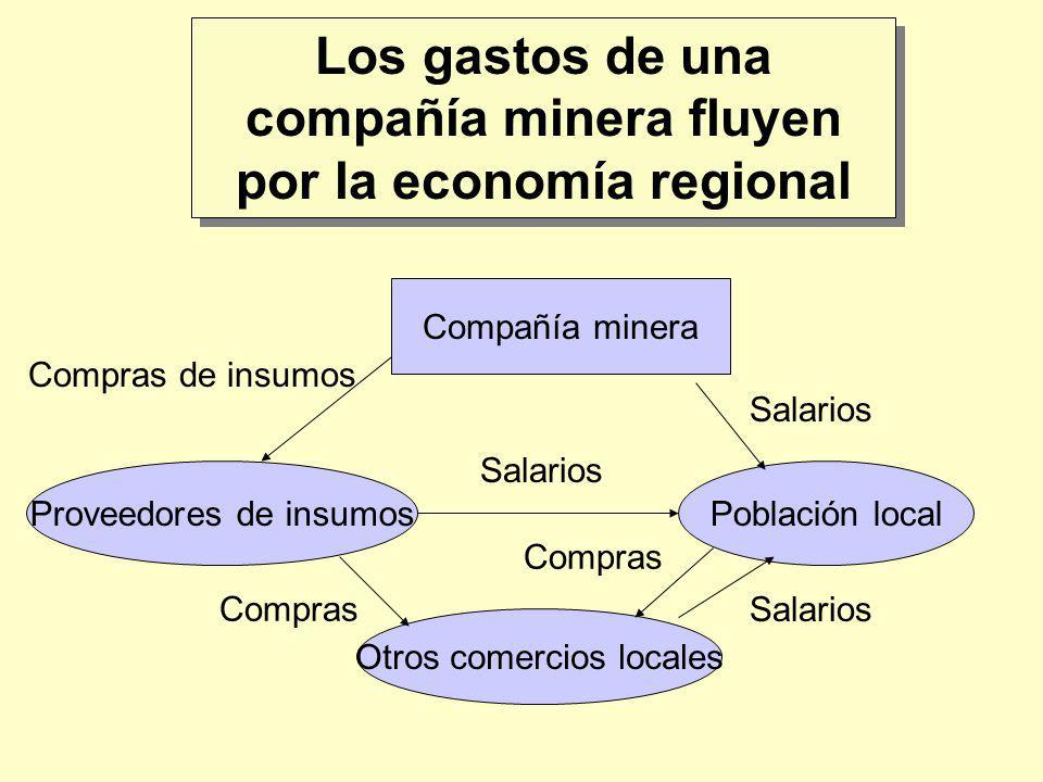 Los gastos de una compañía minera fluyen por la economía regional Compañía minera Proveedores de insumosPoblación local Otros comercios locales Salari