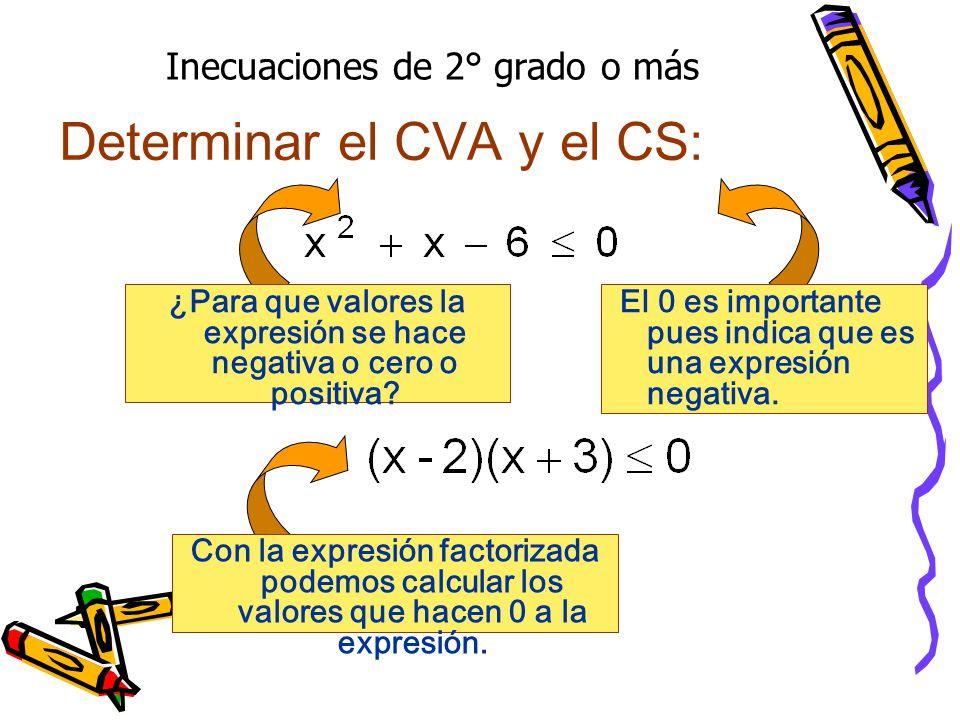 Inecuaciones de 2° grado o más Determinar el CVA y el CS: ¿Para que valores la expresión se hace negativa o cero o positiva? Con la expresión factoriz