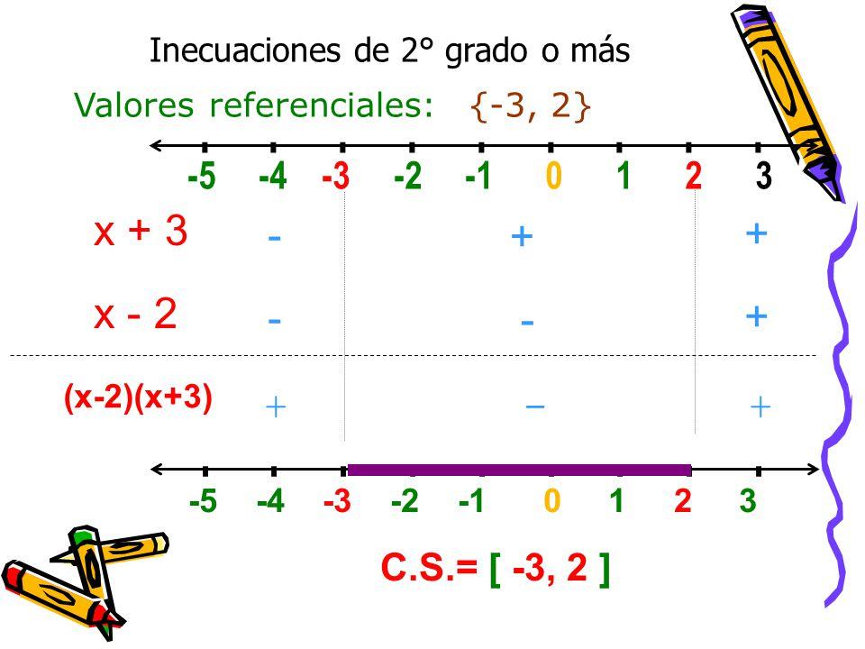 Inecuaciones de 2° grado o más Valores referenciales: -5 -4 -3 -2 -1 0 1 2 3 ------------------ (x-2)(x+3) x + 3 x - 2 ---- +-+- ++++ +- + -5 -4 -3 -2 -1 0 1 2 3 ------------------ C.S.= [ -3, 2 ] {-3, 2}