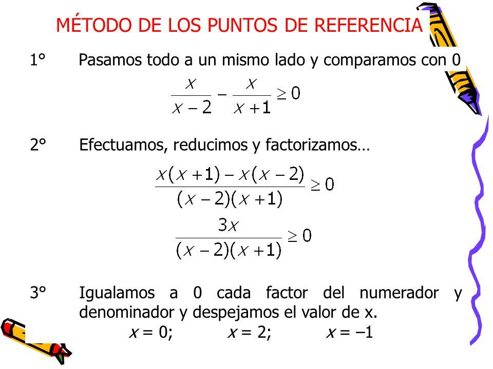 MÉTODO DE LOS PUNTOS DE REFERENCIA 1°Pasamos todo a un mismo lado y comparamos con 0 2°Efectuamos, reducimos y factorizamos… 3°Igualamos a 0 cada factor del numerador y denominador y despejamos el valor de x.