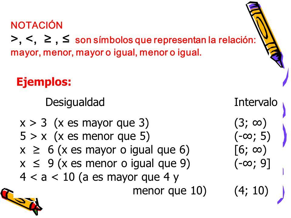Ejemplos: Desigualdad Intervalo x > 3 (x es mayor que 3) (3; ) 5 > x (x es menor que 5) (-; 5) x 6 (x es mayor o igual que 6) [6; ) x 9 (x es menor o igual que 9) (-; 9] 4 < a < 10 (a es mayor que 4 y menor que 10) (4; 10) NOTACIÓN >, <,, son símbolos que representan la relación: mayor, menor, mayor o igual, menor o igual.