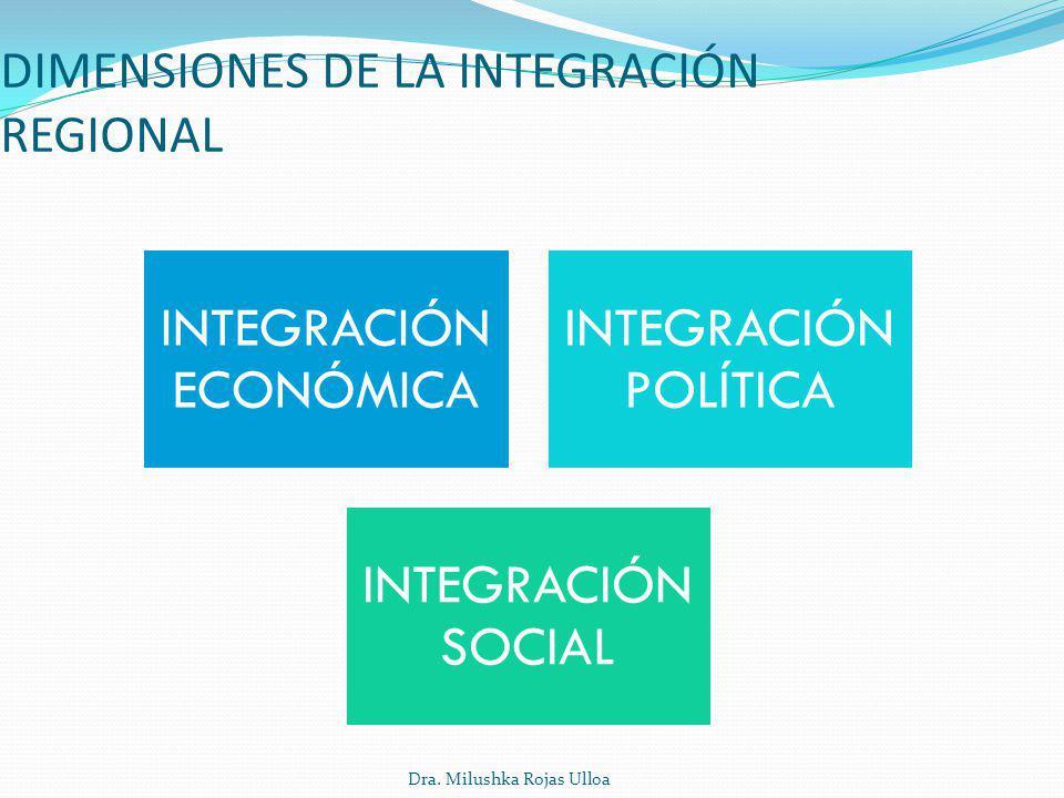 Dra. Milushka Rojas Ulloa DIMENSIONES DE LA INTEGRACIÓN REGIONAL INTEGRACIÓN ECONÓMICA INTEGRACIÓN POLÍTICA INTEGRACIÓN SOCIAL
