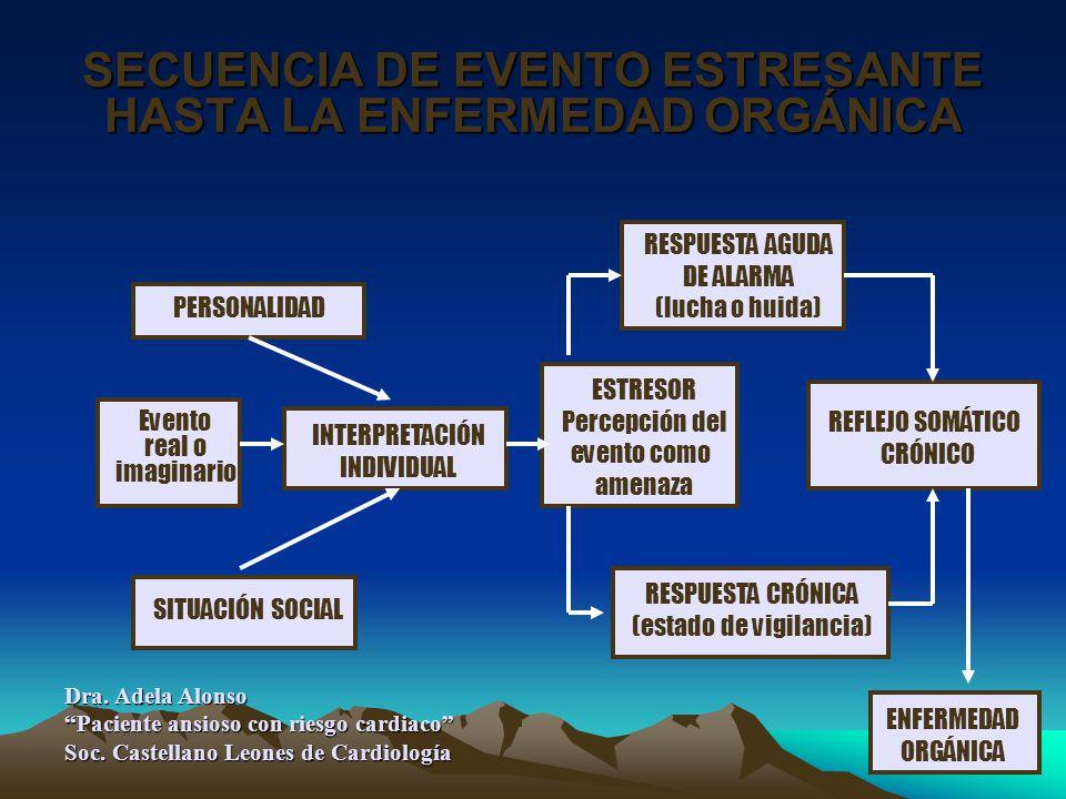 SECUENCIA DE EVENTO ESTRESANTE HASTA LA ENFERMEDAD ORGÁNICA Evento real o imaginario PERSONALIDAD SITUACIÓN SOCIAL INTERPRETACIÓN INDIVIDUAL ESTRESOR Percepción del evento como amenaza RESPUESTA AGUDA DE ALARMA (lucha o huida) RESPUESTA CRÓNICA (estado de vigilancia) REFLEJO SOMÁTICO CRÓNICO ENFERMEDAD ORGÁNICA Dra.