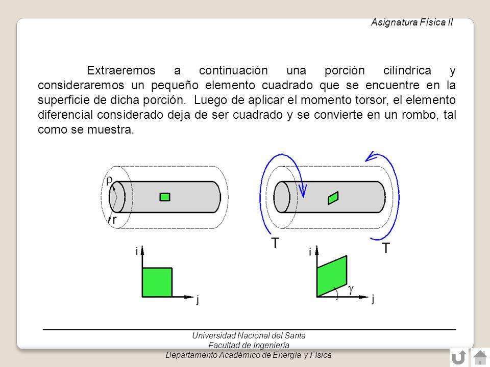 ______________________________________________________________________________ Universidad Nacional del Santa Facultad de Ingeniería Departamento Académico de Energía y Física Asignatura: Física II Esfuerzo cortante en barras de sección circular debido a momento torsor : Esfuerzo cortante en el punto de interés de la sección transversal : distancia medida desde el centro hasta el punto de interés J: Momento polar de inercia de la sección transversal