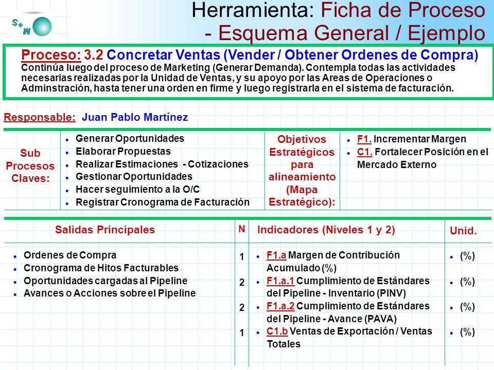 Titulo Padre Ahora Proceso: 3.2 Concretar Ventas (Vender / Obtener Ordenes de Compra) Continúa luego del proceso de Marketing (Generar Demanda). Conte