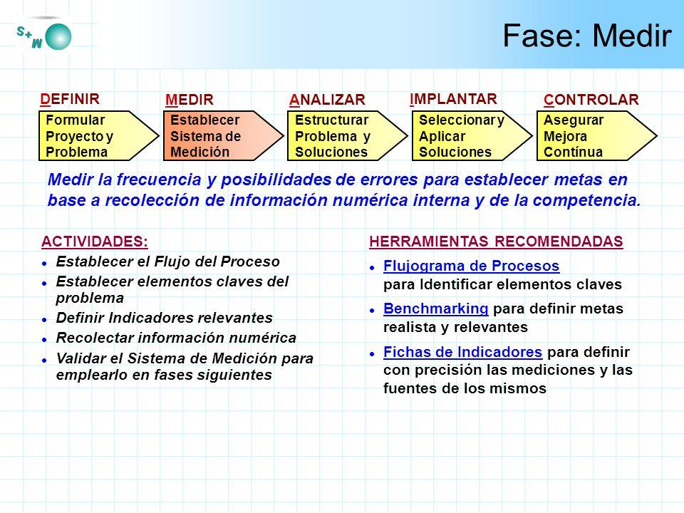 Titulo Padre Ahora Herramienta: Ficha de Indicador - Pautas y Tips l Los indicadores deben tener correlación con las intenciones.