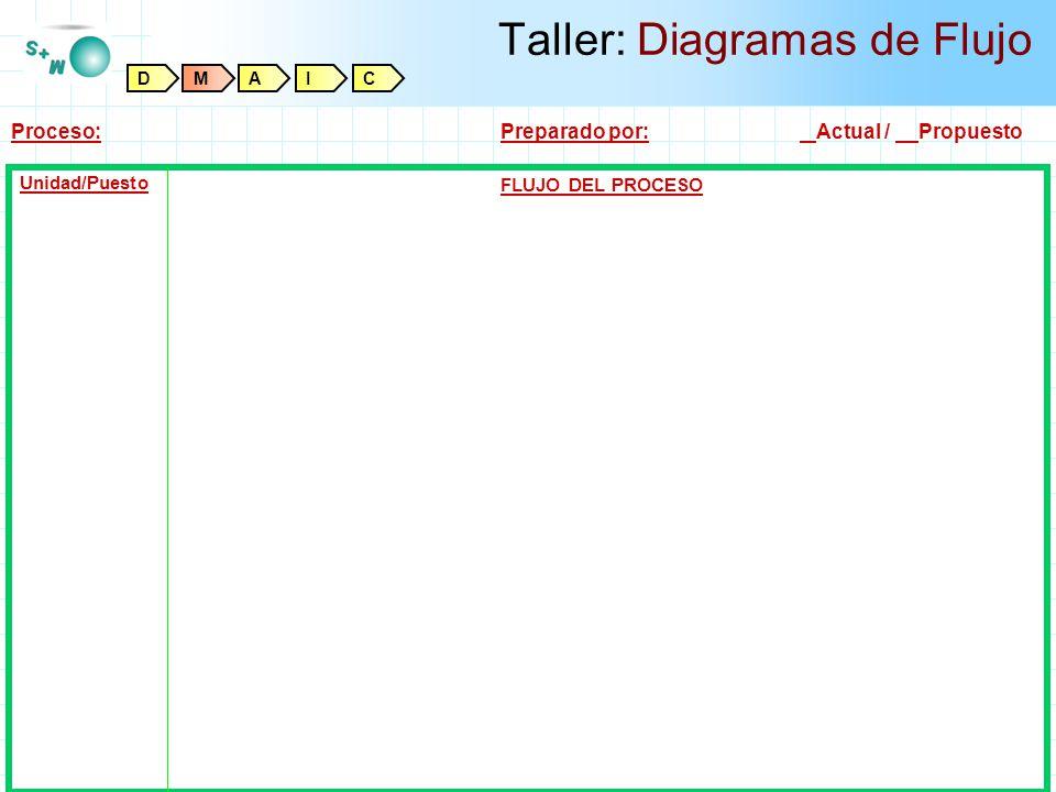 Titulo Padre Ahora Taller: Diagramas de Flujo Unidad/Puesto Proceso:Preparado por: Actual / Propuesto FLUJO DEL PROCESO DMAIC