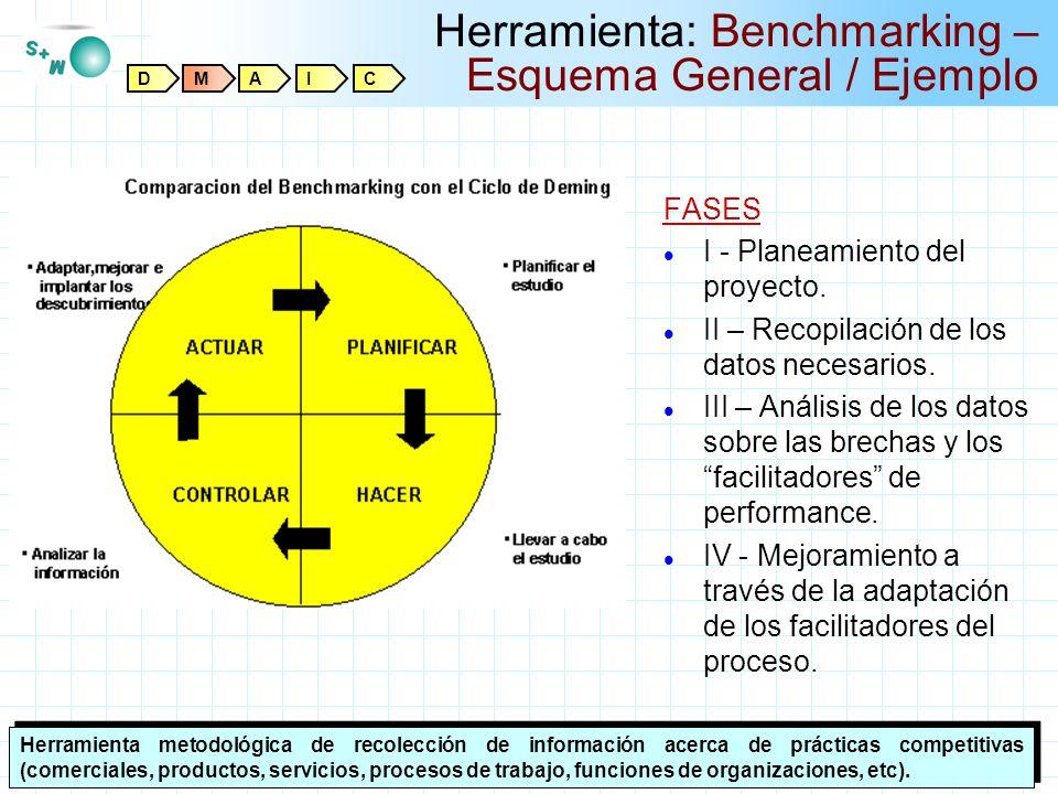 Titulo Padre Ahora Herramienta: Benchmarking – Esquema General / Ejemplo Herramienta metodológica de recolección de información acerca de prácticas co