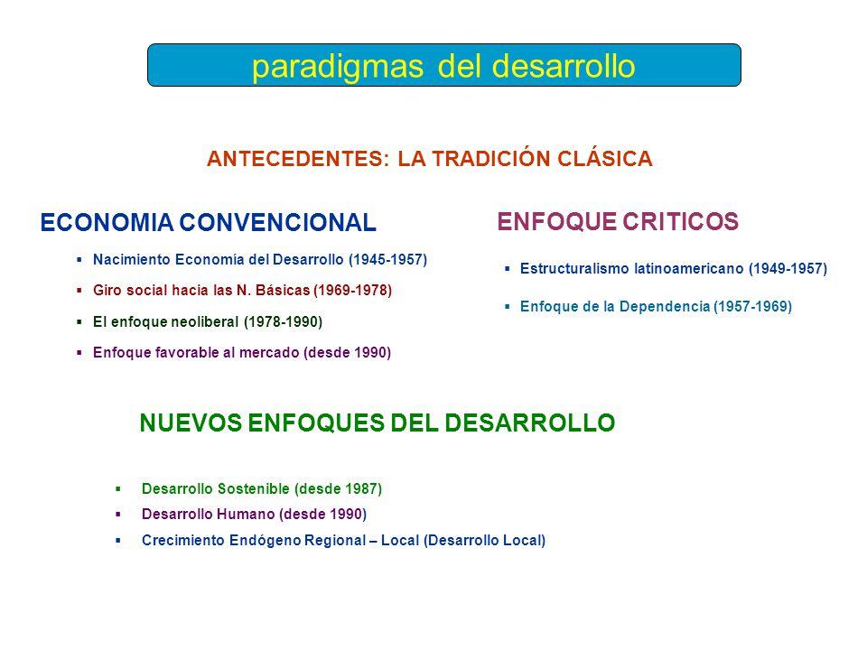 ECONOMIA CONVENCIONAL Nacimiento Economía del Desarrollo (1945-1957) Giro social hacia las N. Básicas (1969-1978) El enfoque neoliberal (1978-1990) En