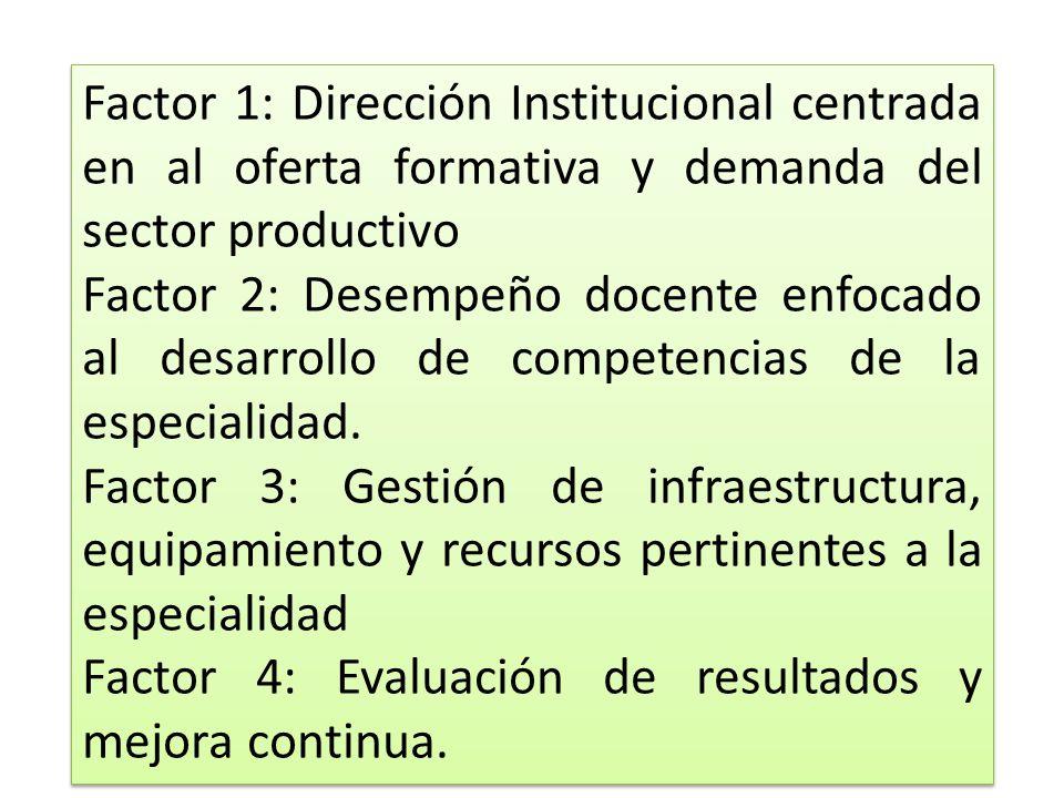 Factor 1: Dirección Institucional centrada en al oferta formativa y demanda del sector productivo Factor 2: Desempeño docente enfocado al desarrollo d
