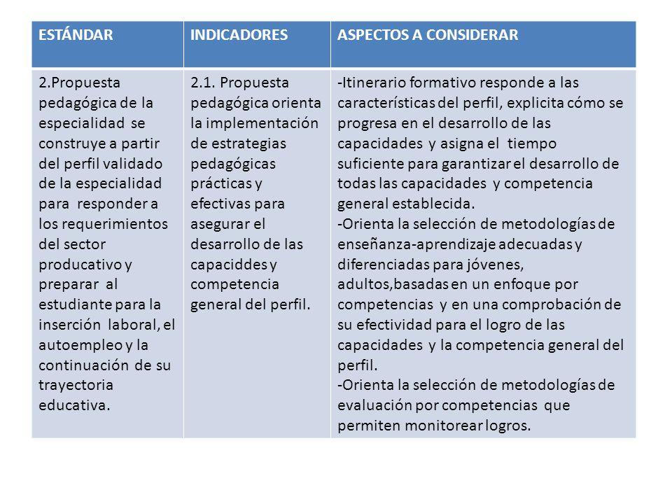 ESTÁNDARINDICADORESASPECTOS A CONSIDERAR 2.Propuesta pedagógica de la especialidad se construye a partir del perfil validado de la especialidad para r
