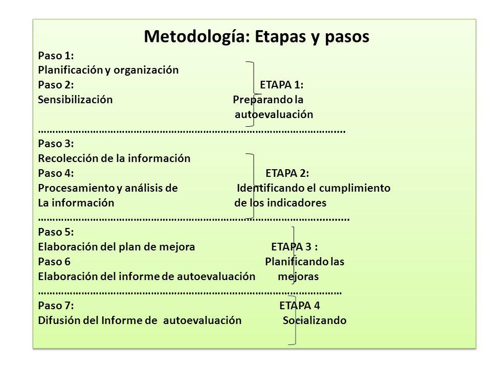 Metodología: Etapas y pasos Paso 1: Planificación y organización Paso 2: ETAPA 1: Sensibilización Preparando la autoevaluación ……………………………………………………………
