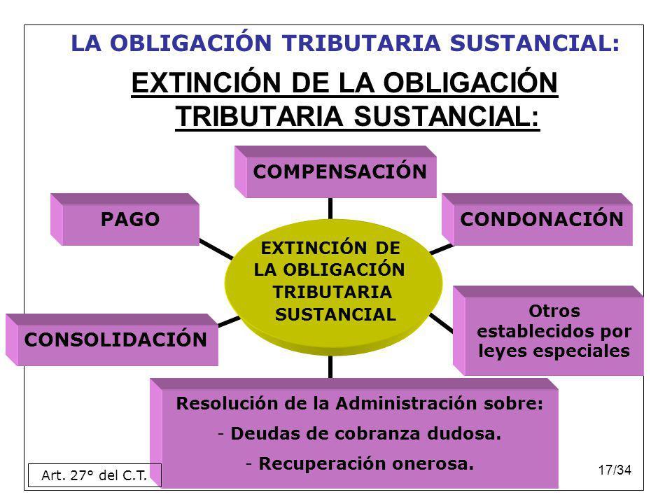 Dr. Rubén Sanabria Ortiz.17/34 EXTINCIÓN DE LA OBLIGACIÓN TRIBUTARIA SUSTANCIAL: PAGO COMPENSACIÓN CONDONACIÓN CONSOLIDACIÓN Resolución de la Administ