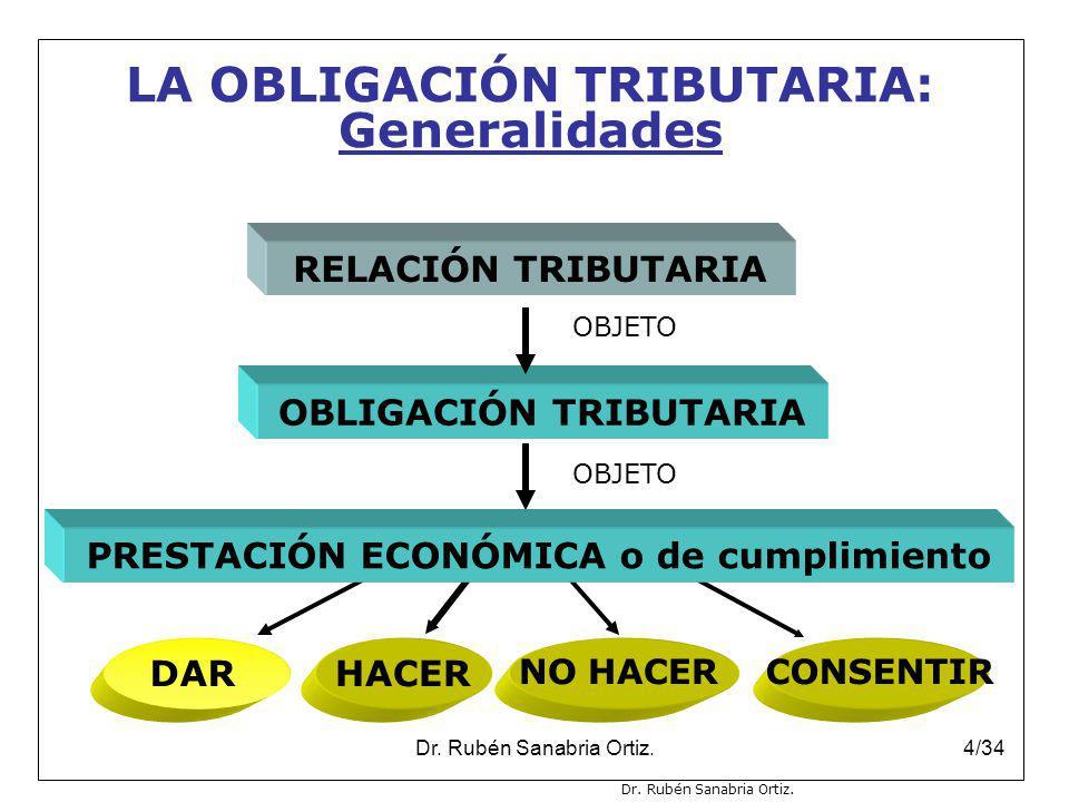 Dr. Rubén Sanabria Ortiz.4/34 RELACIÓN TRIBUTARIA OBLIGACIÓN TRIBUTARIA OBJETO DARHACER NO HACERCONSENTIR PRESTACIÓN ECONÓMICA o de cumplimiento LA OB