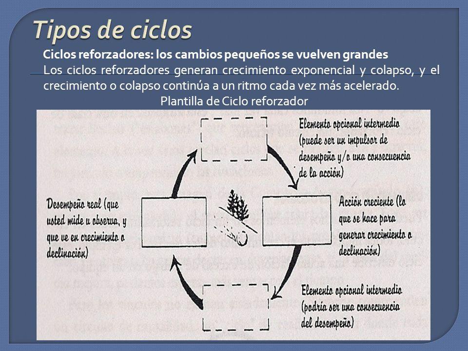 Ciclos reforzadores: los cambios pequeños se vuelven grandes Los ciclos reforzadores generan crecimiento exponencial y colapso, y el crecimiento o col