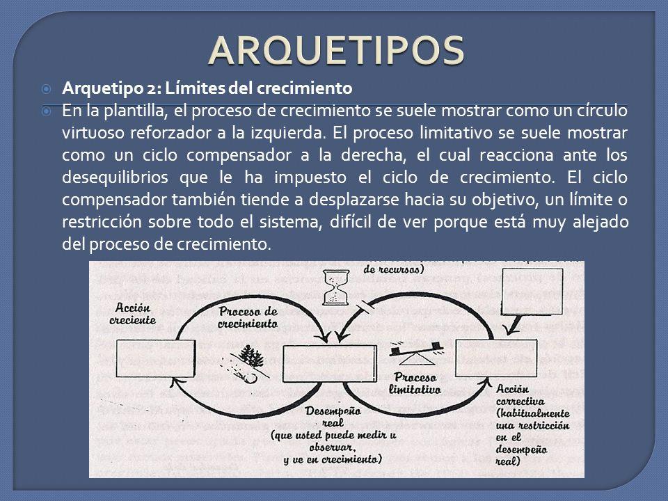 Arquetipo 2: Límites del crecimiento En la plantilla, el proceso de crecimiento se suele mostrar como un círculo virtuoso reforzador a la izquierda. E