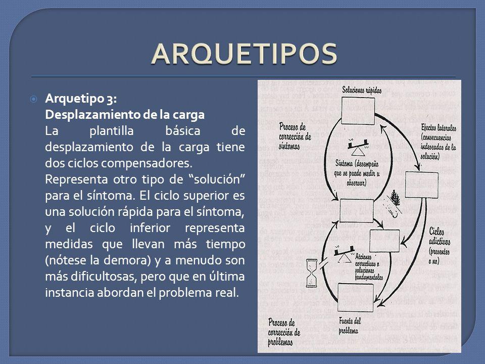 Arquetipo 3: Desplazamiento de la carga La plantilla básica de desplazamiento de la carga tiene dos ciclos compensadores. Representa otro tipo de solu