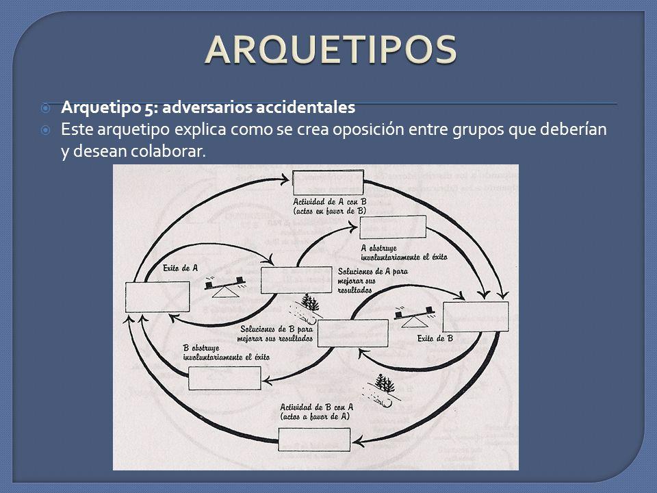 Arquetipo 5: adversarios accidentales Este arquetipo explica como se crea oposición entre grupos que deberían y desean colaborar.
