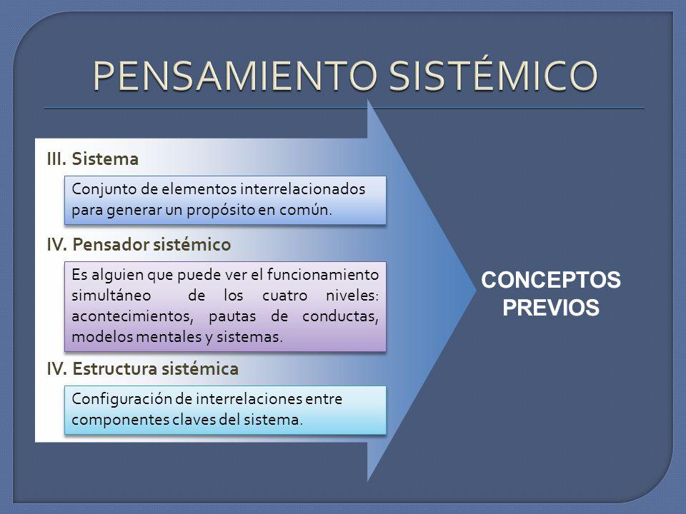 CONCEPTOS PREVIOS III. Sistema Conjunto de elementos interrelacionados para generar un propósito en común. IV. Pensador sistémico Es alguien que puede