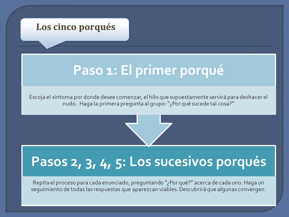 Los cinco porqués Pasos 2, 3, 4, 5: Los sucesivos porqués Repita el proceso para cada enunciado, preguntando ¿Por qué? acerca de cada uno. Haga un seg
