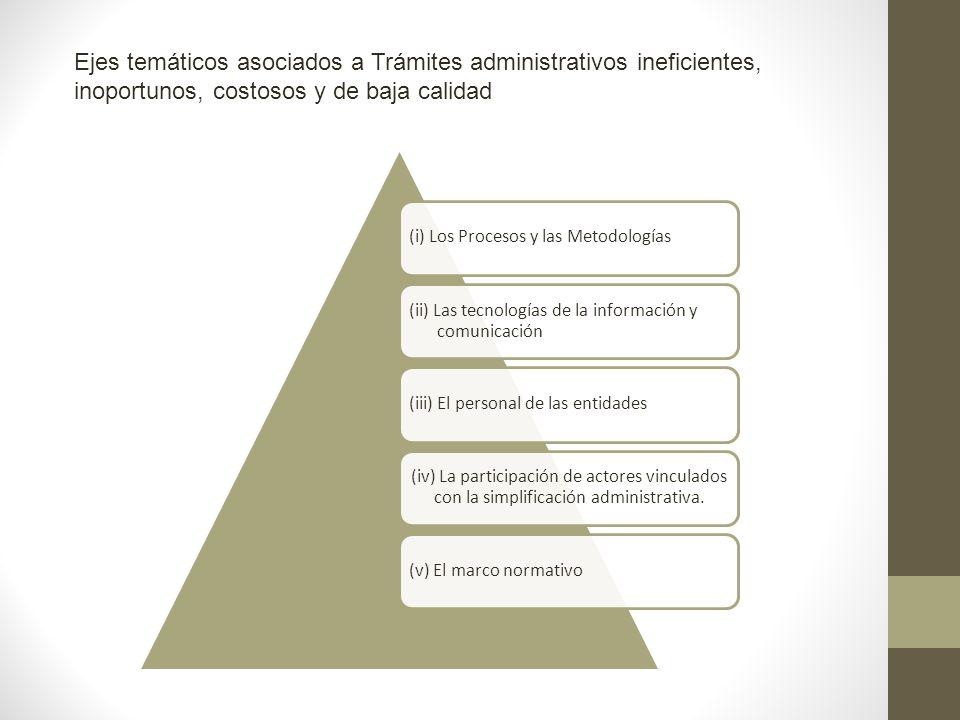 (i) Los Procesos y las Metodologías (ii) Las tecnologías de la información y comunicación (iii) El personal de las entidades (iv) La participación de