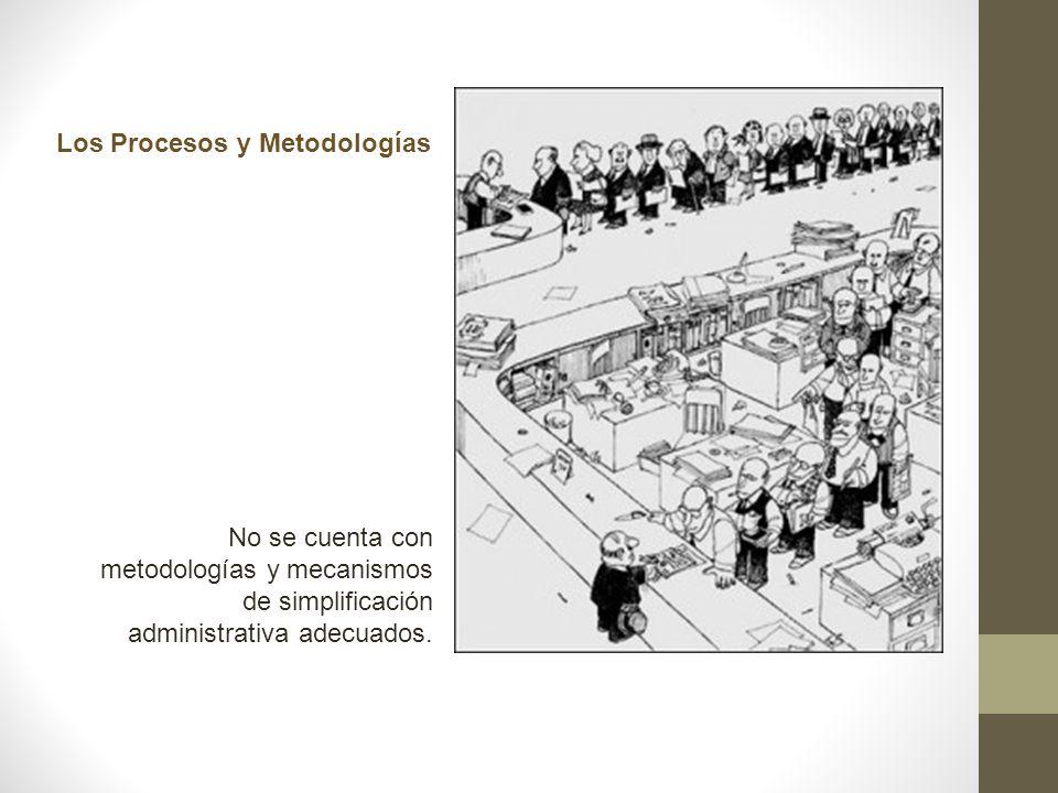 Los Procesos y Metodologías No se cuenta con metodologías y mecanismos de simplificación administrativa adecuados.
