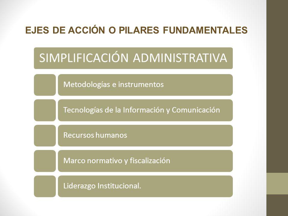 SIMPLIFICACIÓN ADMINISTRATIVA Metodologías e instrumentosTecnologías de la Información y Comunicación Recursos humanosMarco normativo y fiscalizaciónL