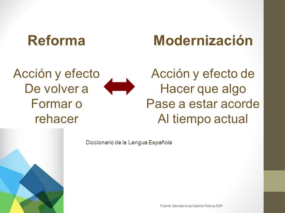 Reforma Acción y efecto De volver a Formar o rehacer Modernización Acción y efecto de Hacer que algo Pase a estar acorde Al tiempo actual Fuente: Secr
