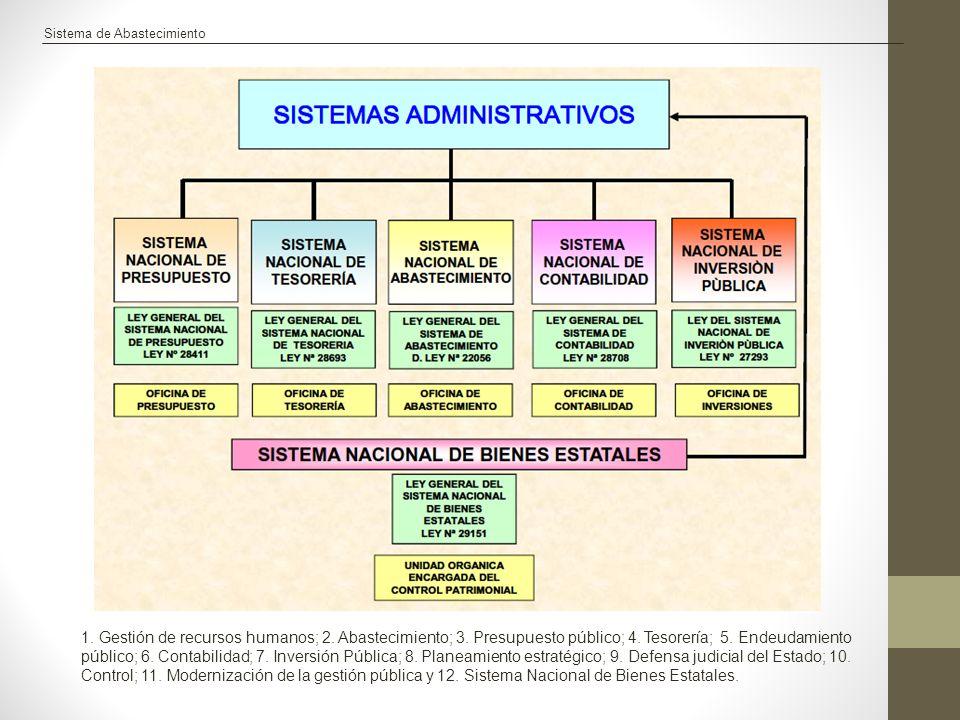 Sistema de Abastecimiento 1. Gestión de recursos humanos; 2. Abastecimiento; 3. Presupuesto público; 4. Tesorería; 5. Endeudamiento público; 6. Contab