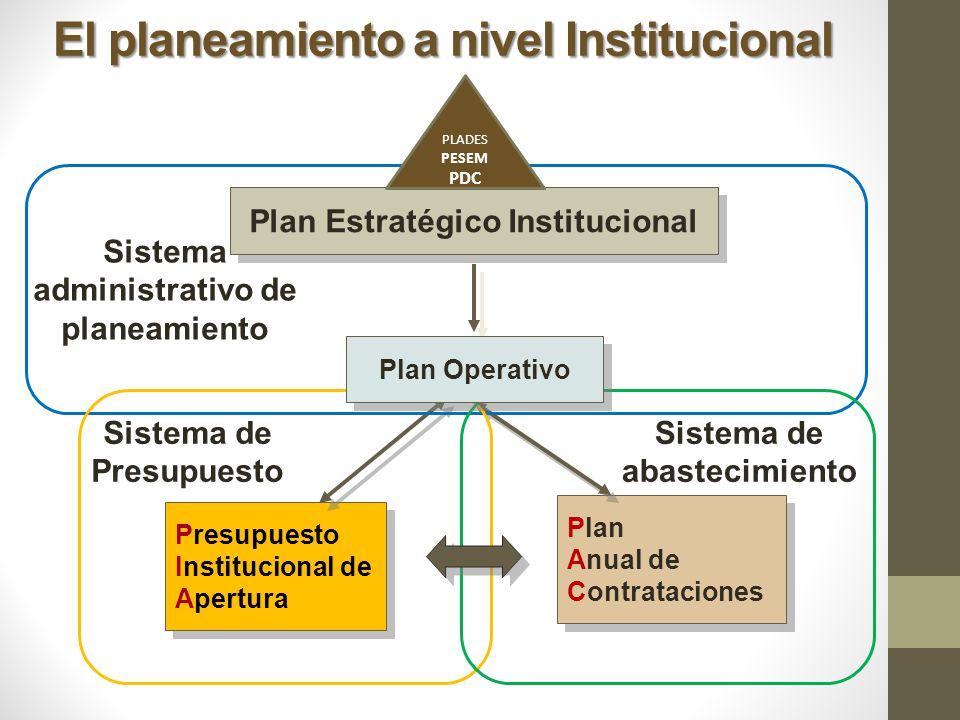 Presupuesto Institucional de Apertura Presupuesto Institucional de Apertura Plan Anual de Contrataciones Plan Anual de Contrataciones Plan Estratégico