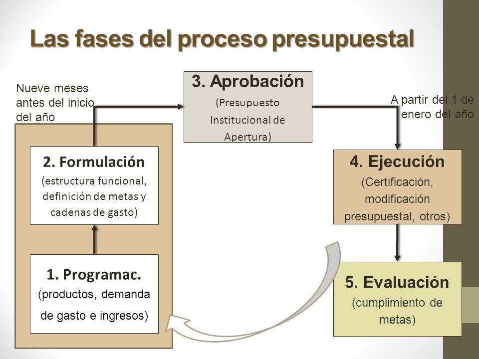 Las fases del proceso presupuestal 2. Formulación (estructura funcional, definición de metas y cadenas de gasto) 3. Aprobación (Presupuesto Institucio