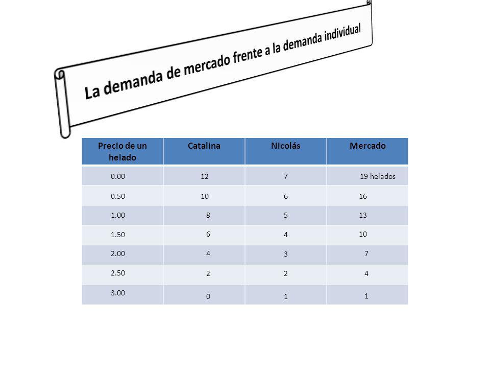 Precio de un helado CatalinaNicolásMercado 0.00 0.50 1.00 1.50 2.00 2.50 3.00 12 10 8 6 4 2 0 7 6 5 4 3 2 1 19 helados 16 13 10 7 4 1