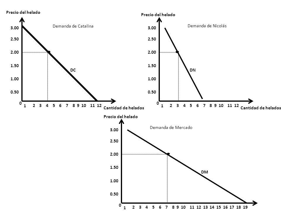Precio del helado Cantidad de helados Curva de demanda D1 Curva de demanda D2 Curva de demanda D3 Aumento de la demanda Disminución de la demanda