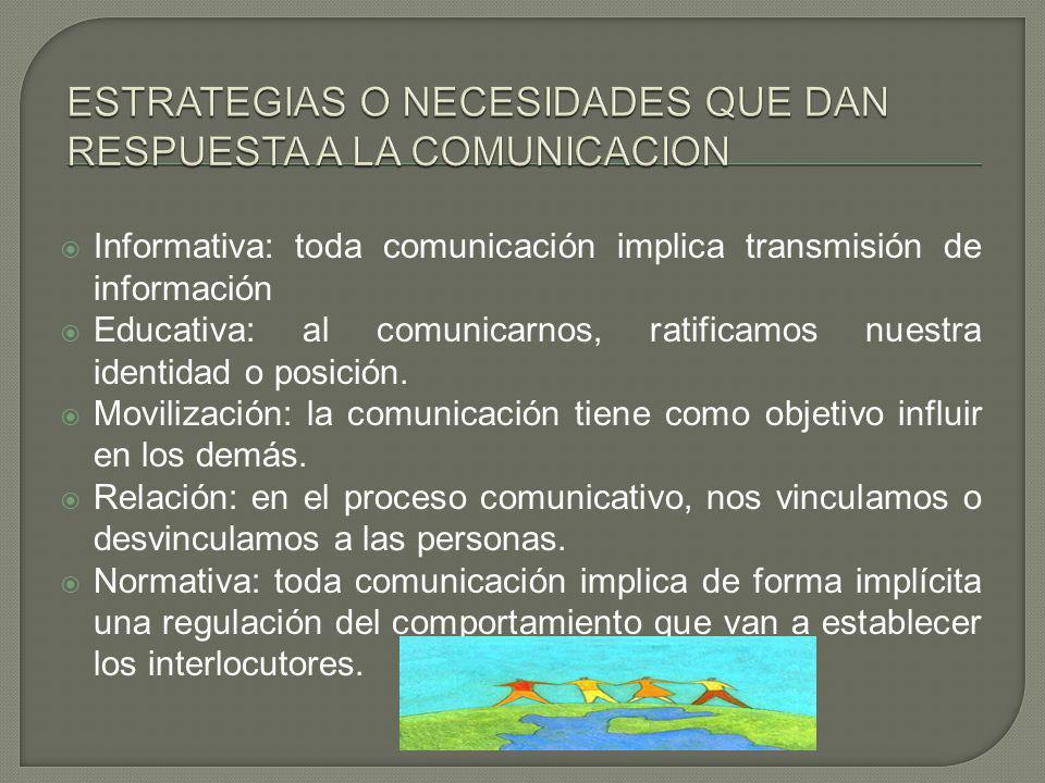 Informativa: toda comunicación implica transmisión de información Educativa: al comunicarnos, ratificamos nuestra identidad o posición. Movilización: