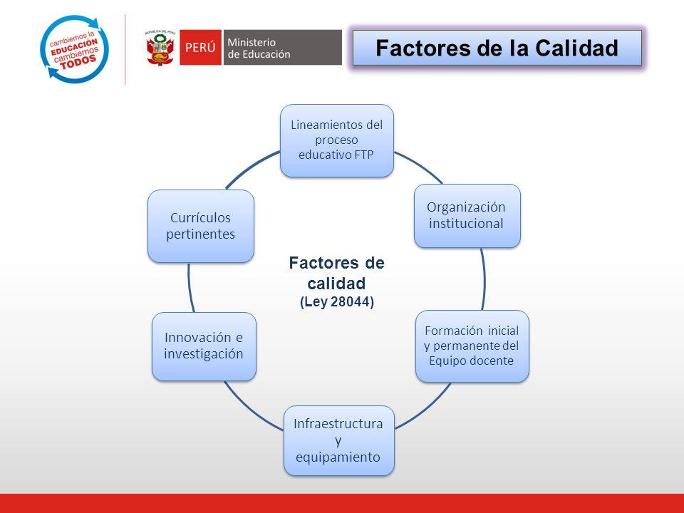 Factores de calidad (Ley 28044) Factores de la Calidad