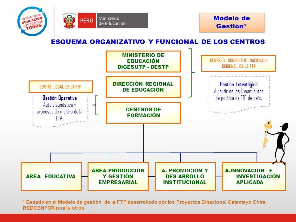 * Basado en el Modelo de gestión de la FTP desarrollado por los Proyectos Binacional Catamayo Chira, REDCENFOR rural y otros. ESQUEMA ORGANIZATIVO Y F