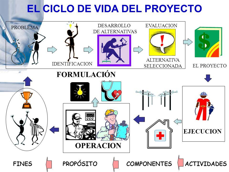 EL CICLO DE VIDA DEL PROYECTO OPERACION FORMULACIÓN PROBLEMA IDENTIFICACION DESARROLLO DE ALTERNATIVAS ALTERNATIVA SELECCIONADA EL PROYECTO EVALUACION