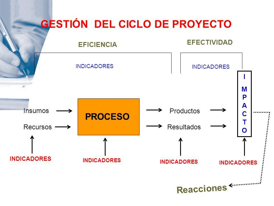 GESTIÓN DEL CICLO DE PROYECTO EFICIENCIA EFECTIVIDAD Insumos Recursos PROCESO Productos Resultados IMPACTOIMPACTO INDICADORES Reacciones