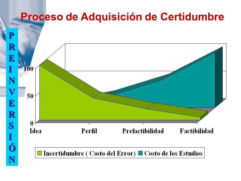 PREINVERSIÓN Proceso de Adquisición de Certidumbre