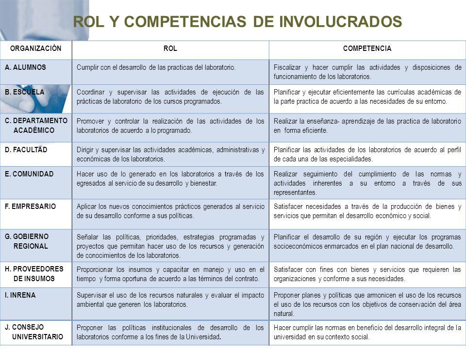 ROL Y COMPETENCIAS DE INVOLUCRADOS ORGANIZACIÓNROLCOMPETENCIA A. ALUMNOS Cumplir con el desarrollo de las practicas del laboratorio.Fiscalizar y hacer