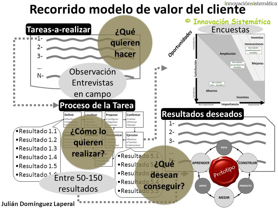 Julián Domínguez Laperal Resultado 5.1 Resultado 5.2 Resultado 5.3 Resultado 5.4 Resultado 5.5 Resultado 1.1 Resultado 1.2 Resultado 1.3 Resultado 1.4