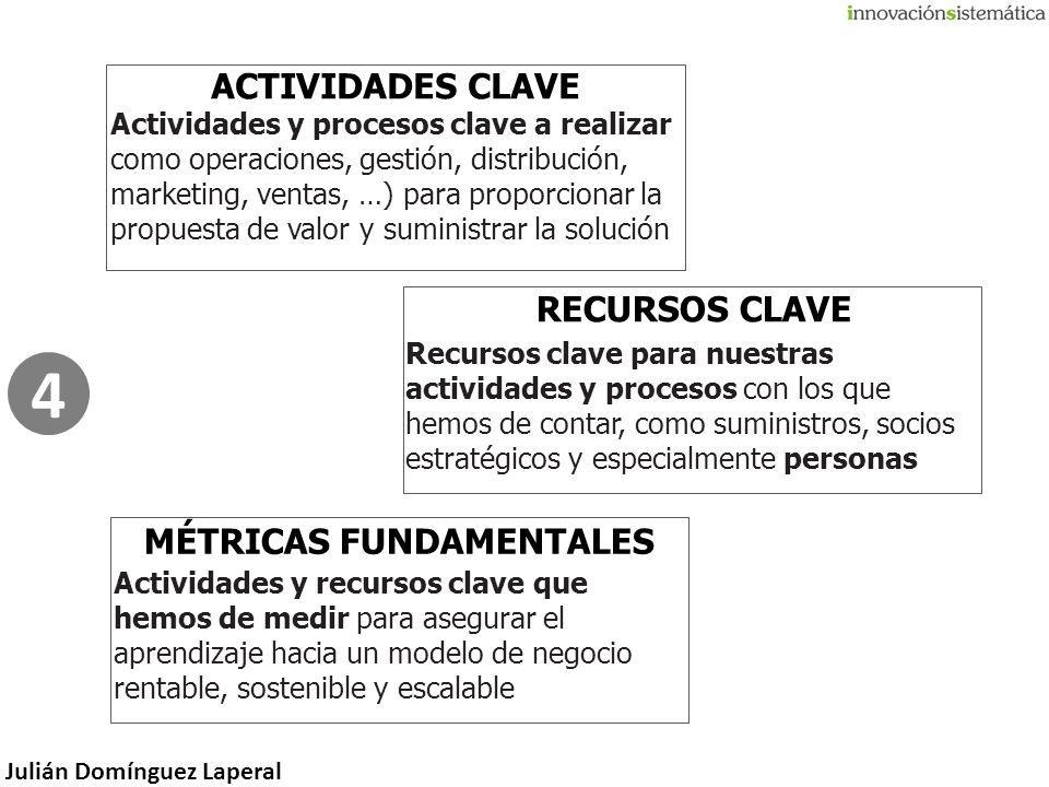 Julián Domínguez Laperal Actividades y procesos clave a realizar como operaciones, gestión, distribución, marketing, ventas, …) para proporcionar la p
