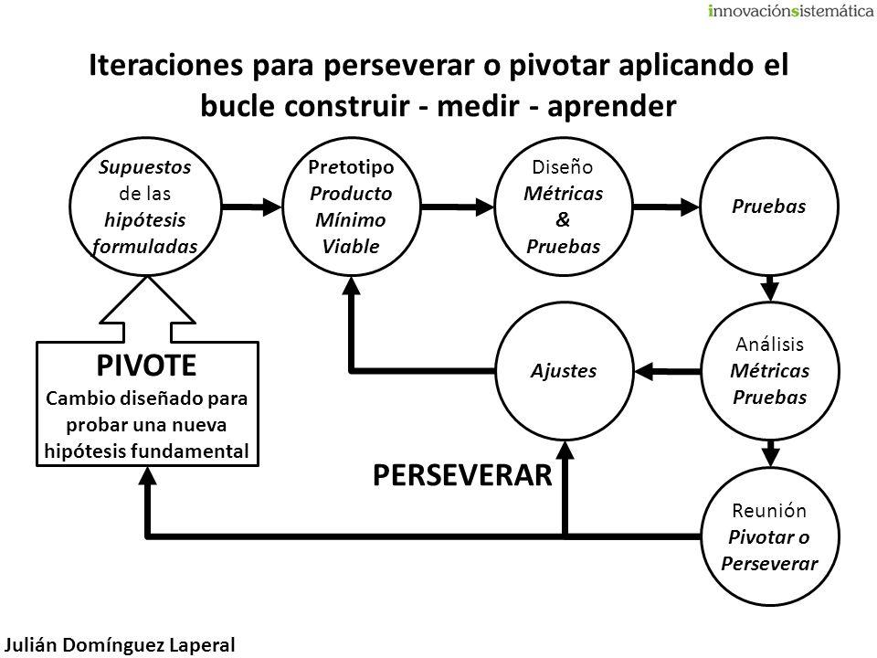 Julián Domínguez Laperal Supuestos de las hipótesis formuladas Pretotipo Producto Mínimo Viable PERSEVERAR Diseño Métricas & Pruebas Análisis Métricas