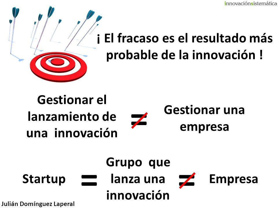 Julián Domínguez Laperal ¡ El fracaso es el resultado más probable de la innovación ! Startup Grupo que lanza una innovación Empresa == Gestionar el l