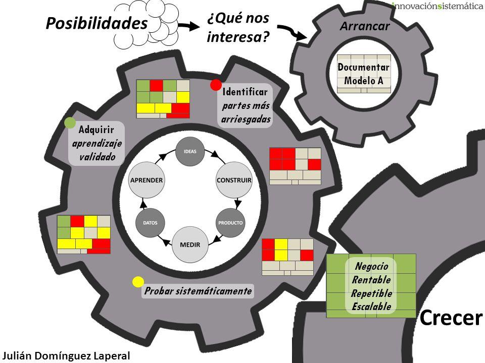 Julián Domínguez Laperal Arrancar Crecer Identificar partes más arriesgadas Documentar Modelo A Adquirir aprendizaje validado Negocio Rentable Repetib