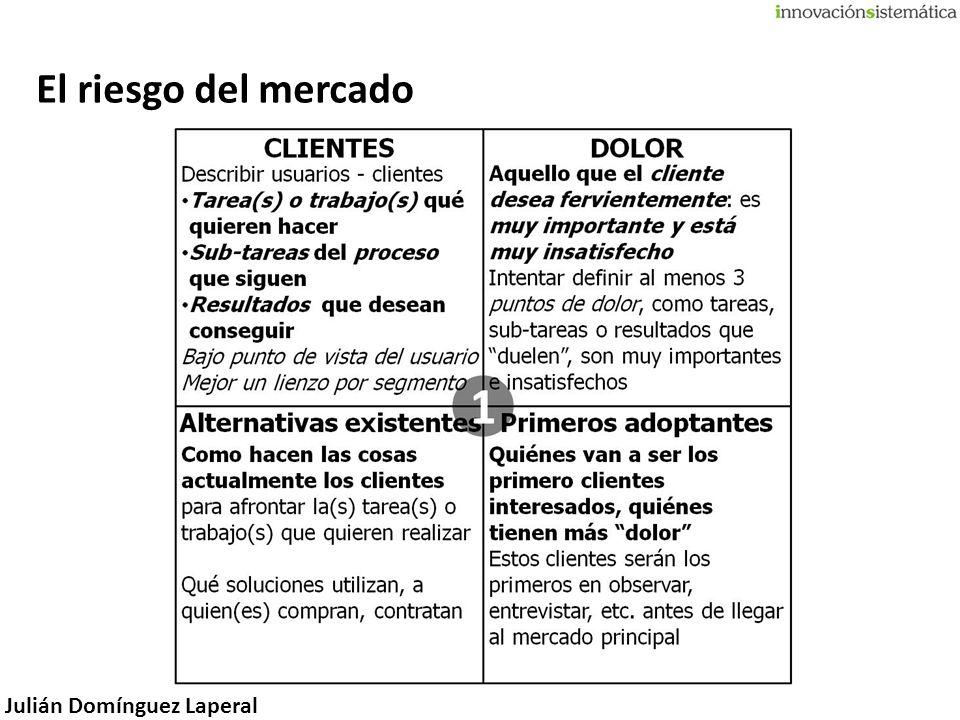 Julián Domínguez Laperal El riesgo del mercado