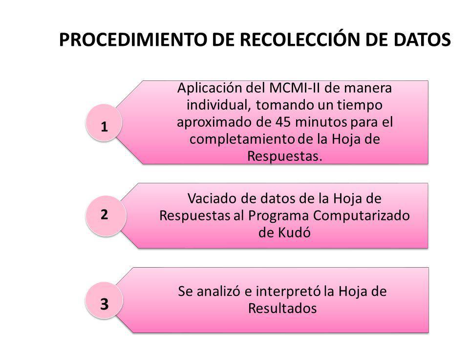 PROCEDIMIENTO DE RECOLECCIÓN DE DATOS Aplicación del MCMI-II de manera individual, tomando un tiempo aproximado de 45 minutos para el completamiento de la Hoja de Respuestas.