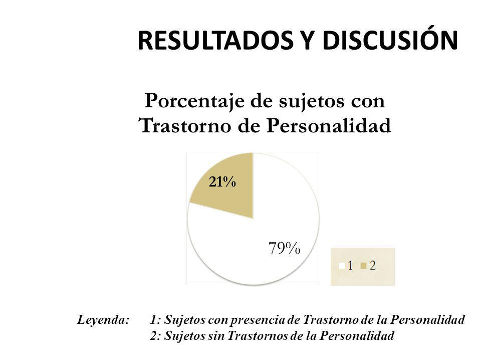 RESULTADOS Y DISCUSIÓN Leyenda: 1: Sujetos con presencia de Trastorno de la Personalidad 2: Sujetos sin Trastornos de la Personalidad