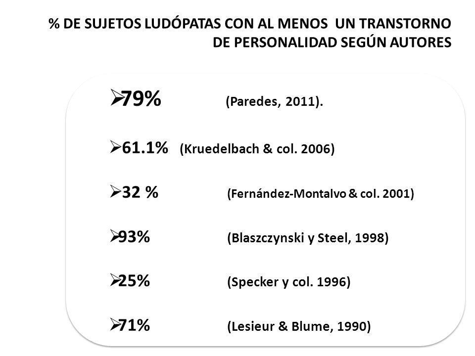 % DE SUJETOS LUDÓPATAS CON AL MENOS UN TRANSTORNO DE PERSONALIDAD SEGÚN AUTORES 79% (Paredes, 2011).