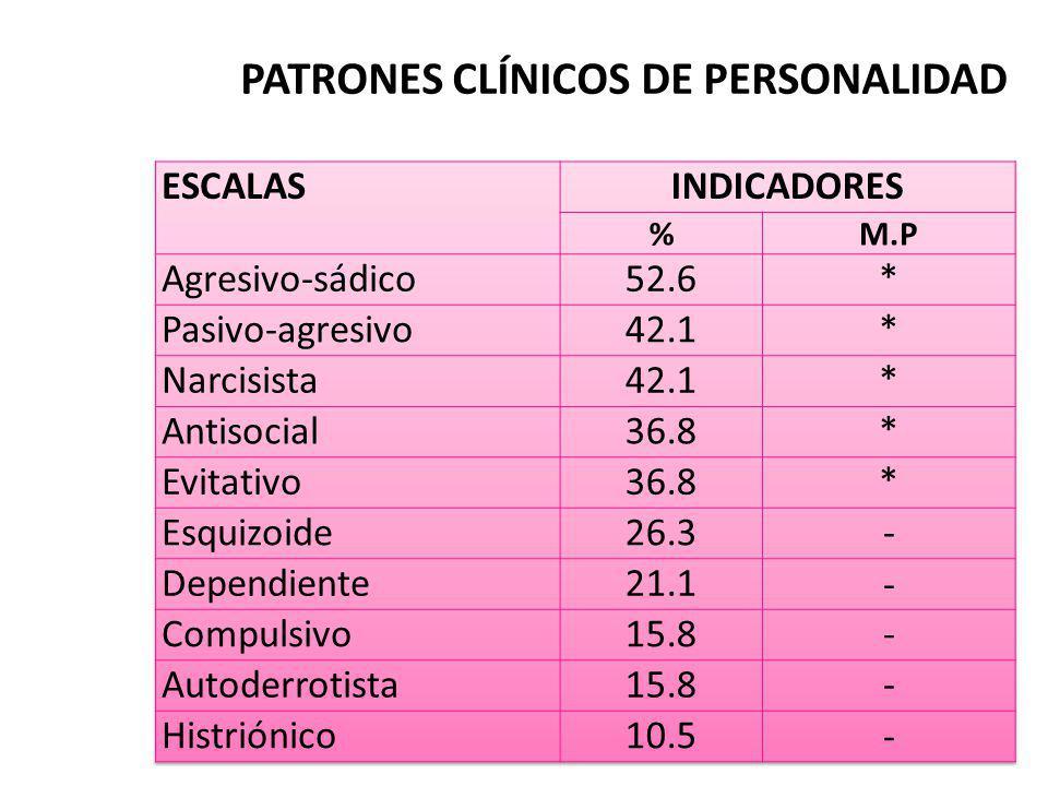 PATRONES CLÍNICOS DE PERSONALIDAD